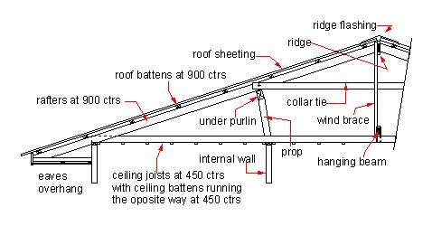 mono pitched roof details google search details pinterest house and roof design