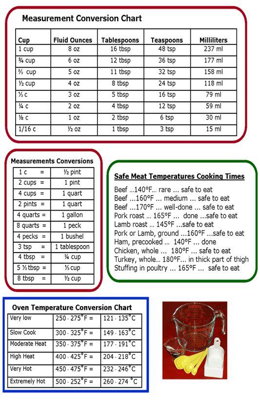 cooking measurement conversion chart Measurements and - cooking conversion chart