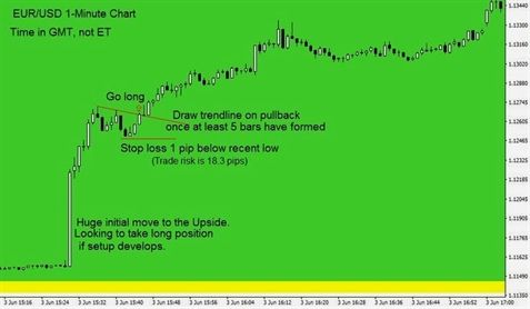Forexlive Forex 500 Forex Scalping Strategy With Stochastics