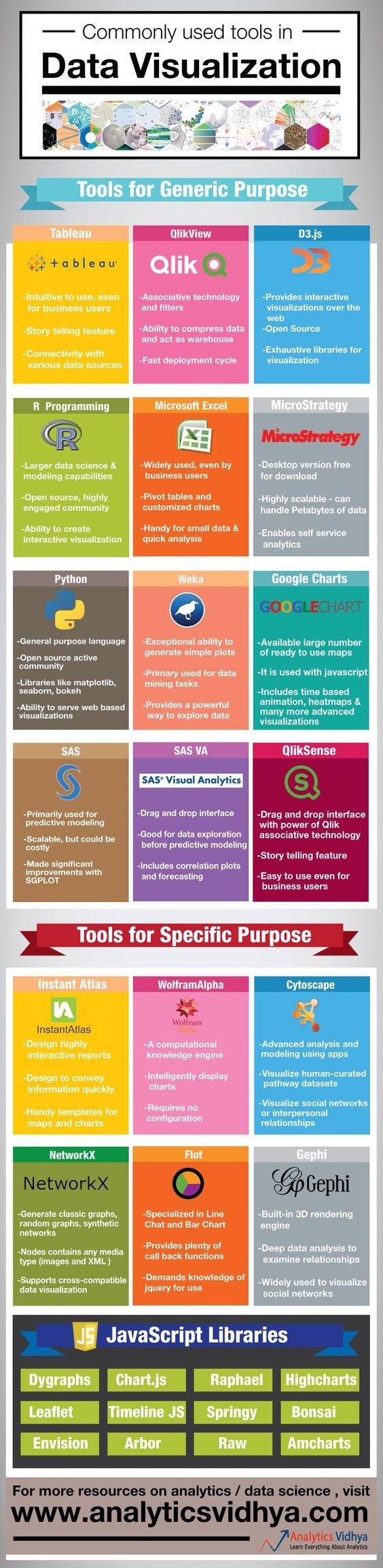http://social-media-strategy-template.blogspot.com/ social-media-stra... Data Visualization Tools