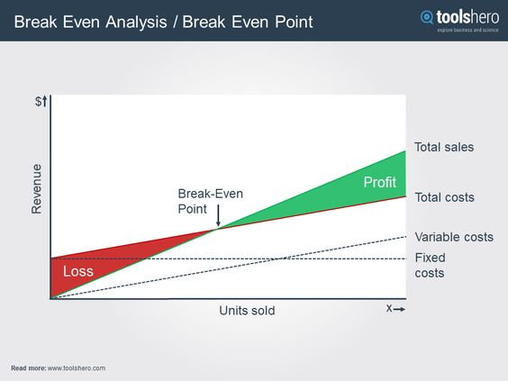 What Is The Break Even Analysis Theory Formula And Example Toolshero Financial Management Analysis Business Tools