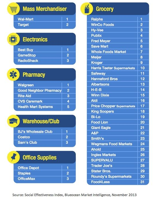 Social Media - The Most Effective Retailers on Social Media : MarketingProfs Article