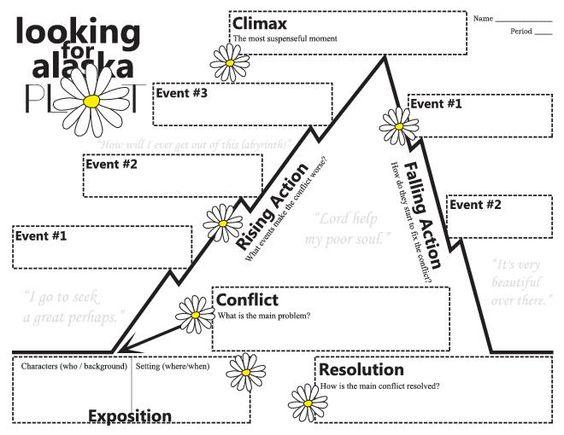 Theme Of Looking For Alaska: Looking For Alaska Plot Diagram