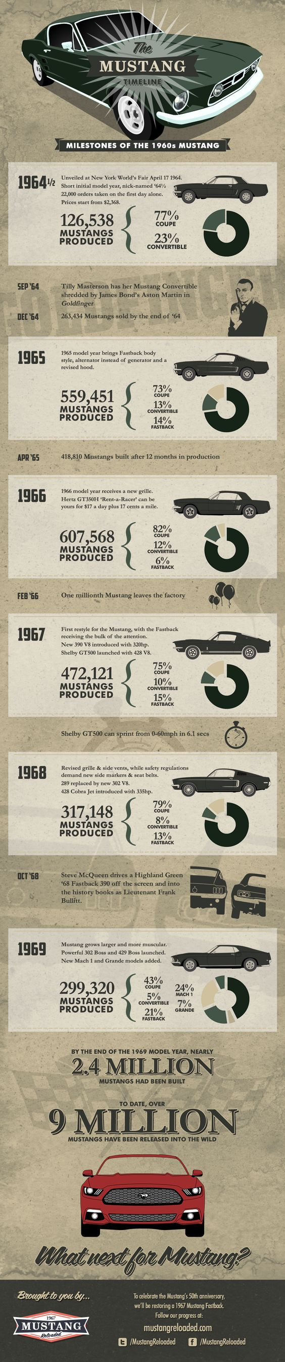 Infographic: The Mustang Timeline #infographic