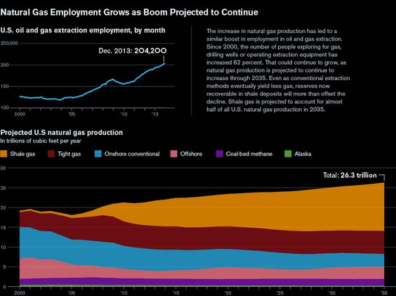 Natural Gas Employment Grows as Boom Projected to Continue