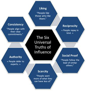 the six principles of persuasion in influence by cialdini Email characteristics by year revealed that the persuasion principles of  commitment/consistency and  cialdini (2007) introduced six principles of  influence that.