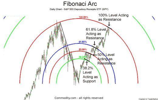 Fibonacci Arc Arc Fibonacci