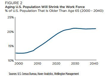 Chart showing aging US population
