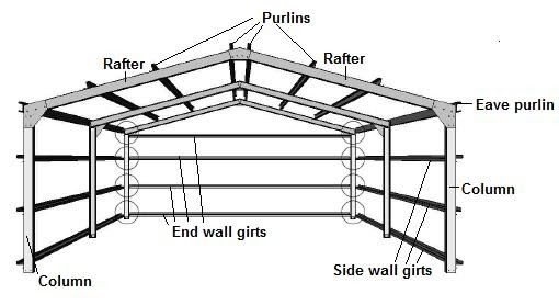 Shed Roof Framing Diagrams Sample Images Shed Roof Framing Diagrams Fibreglass Roof Steel Structure Buildings Steel Frame Construction