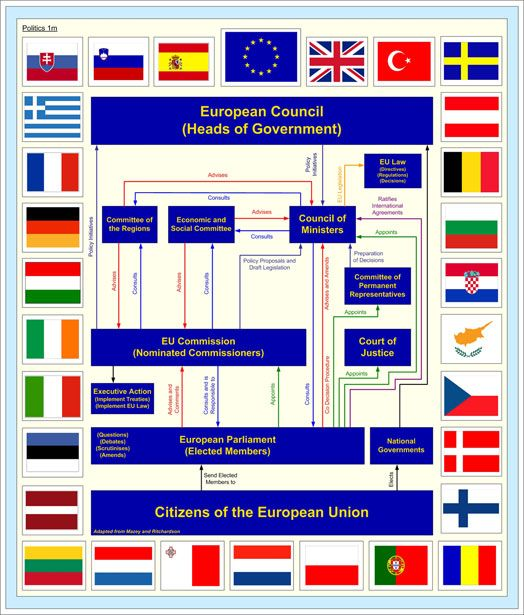the structure of the european union The institutional organisation of the european union (eu) is unique and differs radically from the institutions of its 28 member states there is no single president, nor any european prime-minister, and not even a single european government in charge.
