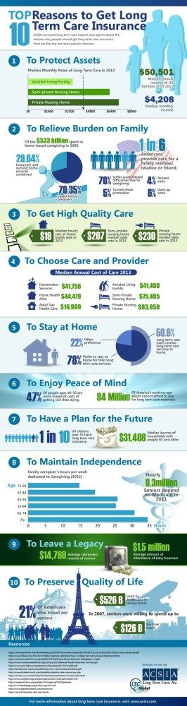 Personal Finance: 10 Reasons Why You Should Have Long Term Care Insurance - Infographic