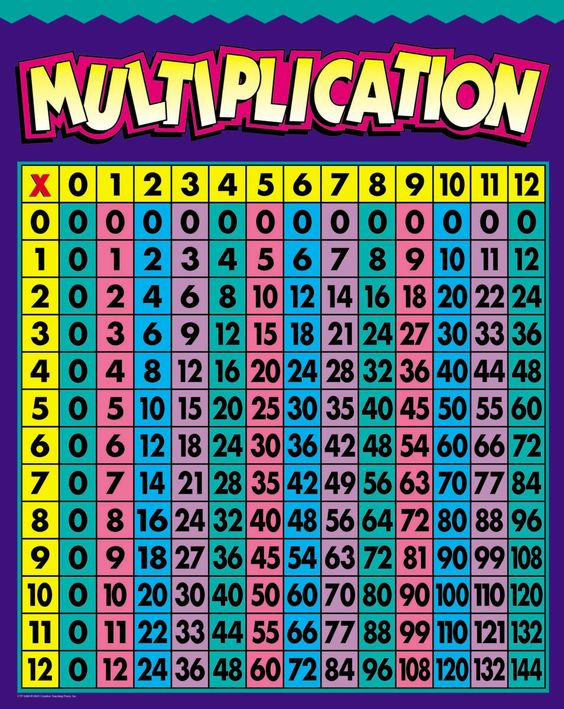 multiplication chart - 100 More Photos