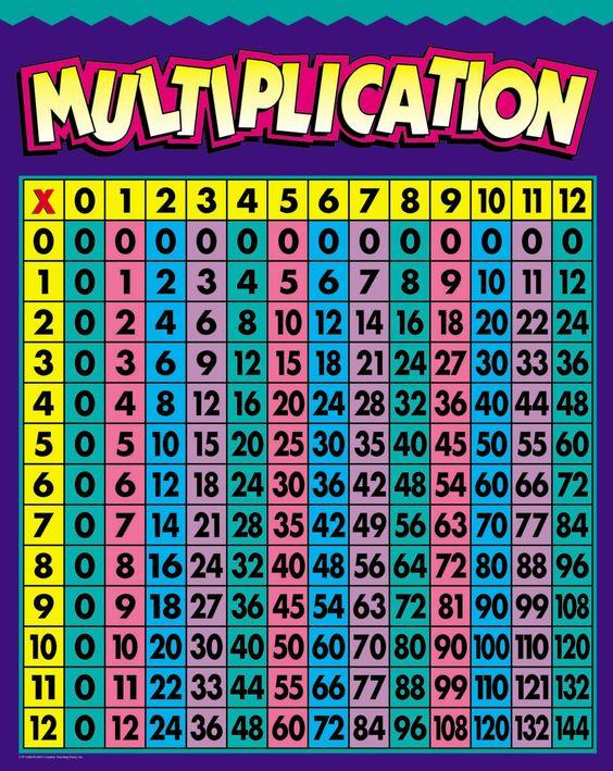 Printables Multiplication Chart multiplication chart 100 more photos chart