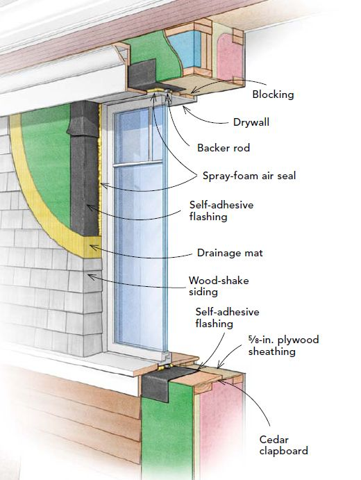 This window is an innie innie windows need careful for Exterior z furring channel