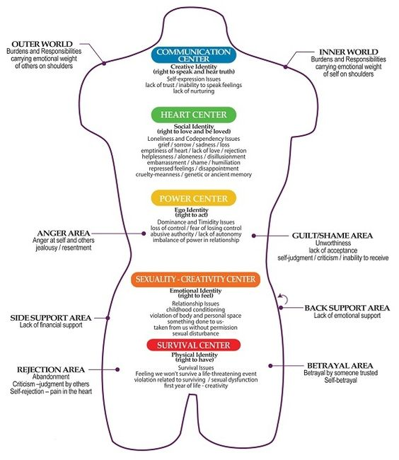 Emotional Energy Centers of the Body: