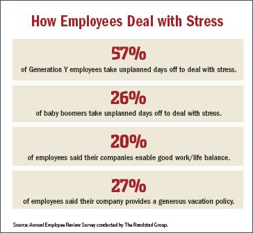 stress chart employee engaged ignored - Google Search Stress - stress management chart