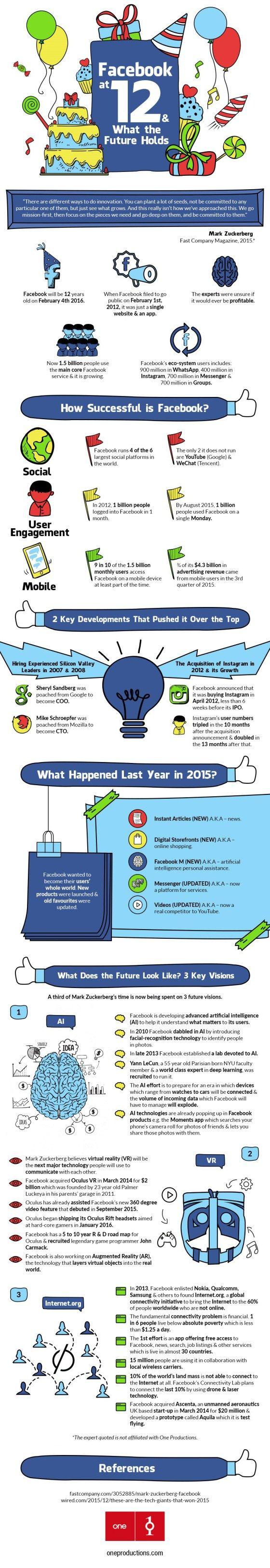 Los primeros 12 años de Facebook