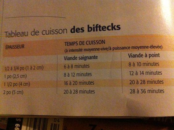 Cuisson BBQ