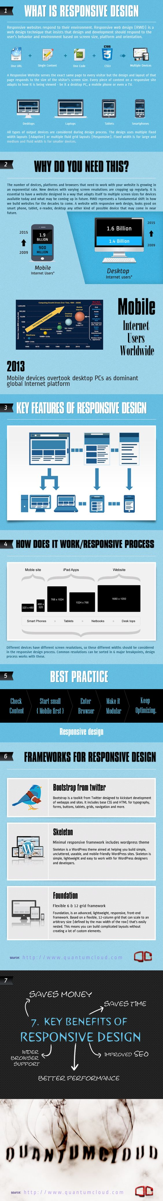 Why do you need Responsive Web Design? Infographic on Behance