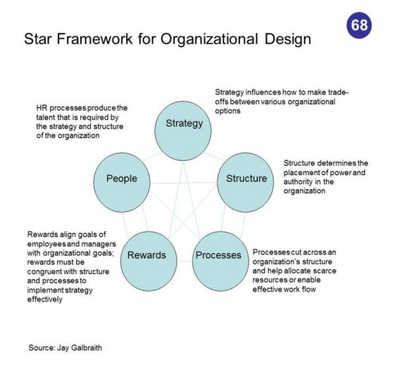 galbraith star model From organization design to meta organization design organization design can be a fruitful inspirational source when doing research on galbraith's star model starting with a presentation followed by the model's recent applications.
