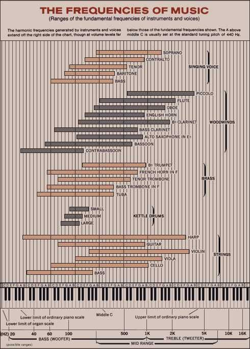 Chart Of Instruments And Their Frequency Range Music Theory Guitar Recorder Music Music Mixing
