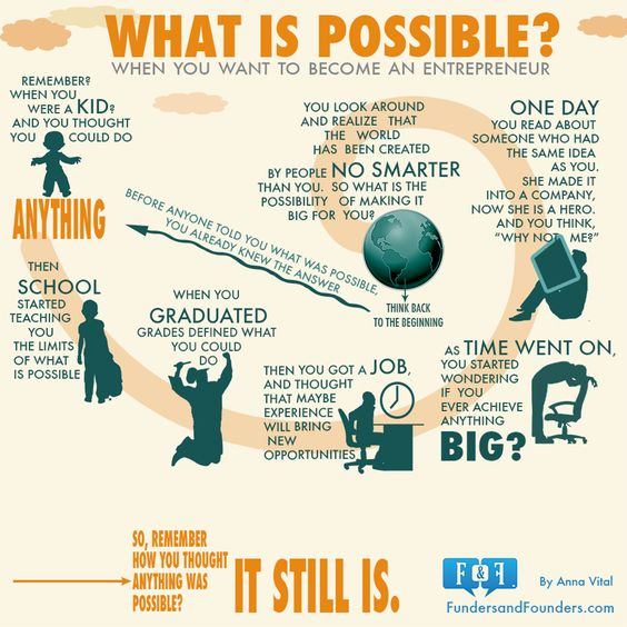 Anything is possible #entrepreneurship #motivation  Principal Marketing  info@principalmarketinginc.com  (630) 793-9607  800 Roosevelt Rd   Building B Ste 417  Glen Ellyn, IL 60137
