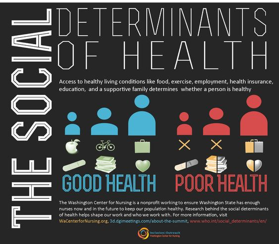 education as a social determinant Like many other factors that are operationalized within the group of social determinants of health a social gradient is often seen when health outcomes are stratified by social determinants of health, such as education.