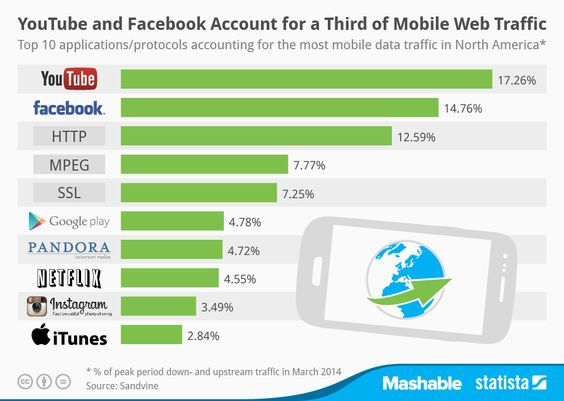 YouTube and FaceBook account for thrid of mobile web traffic #infographic:  Internet Site,  Website, Infographic Youtube, Web Site, Mobile Marketing, 2014 05 014 Mobile Traffic Jpg