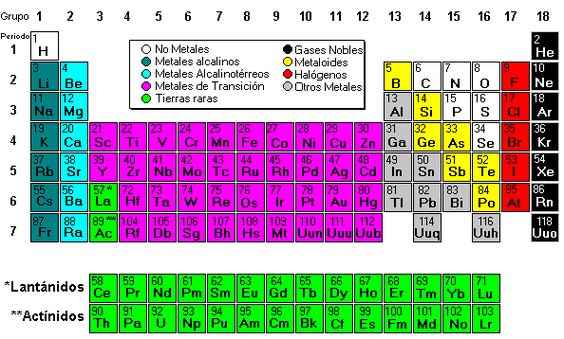 Resultado de imagen para tabla periodica metales no metales y resultado de imagen para tabla periodica metales no metales y metaloides ajvs pinterest searching urtaz Gallery
