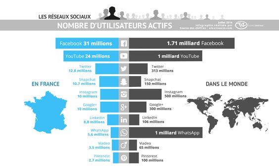 Infographie nombre d'utilisateurs des réseaux sociaux en France et dans le monde…