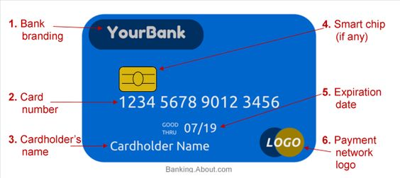 Get to Know your Debit or Credit Card from Front to Back: Front of a Debit/Credit Card