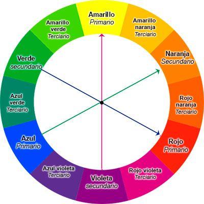 Los colores complementarios son aquellos que se encuentran enfrentados en el círculo cromática. En este caso el verde y el rojo - el amarillo y el violeta-azul y naranja. Los colores complementarios son los que generan el mayor CONTRASTE en la combinación de dos colores que podamos elegir para pintar nuestra casa.