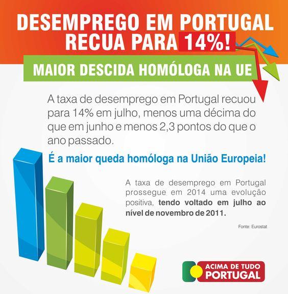 A Taxa de Desemprego em Portugal recuou para 14%. Foi a maior descida homóloga na União Europeia. #desemprego #portugal #sinaispositivos #recuperação #portugueses #AcimadetudoPortugal