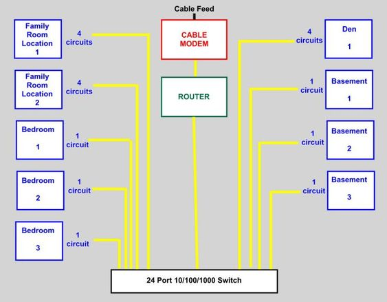 wiring house cat the wiring diagram my cat 6 10 100 1000 home network installation home automation house acircmiddot cat6 connection wiring diagram