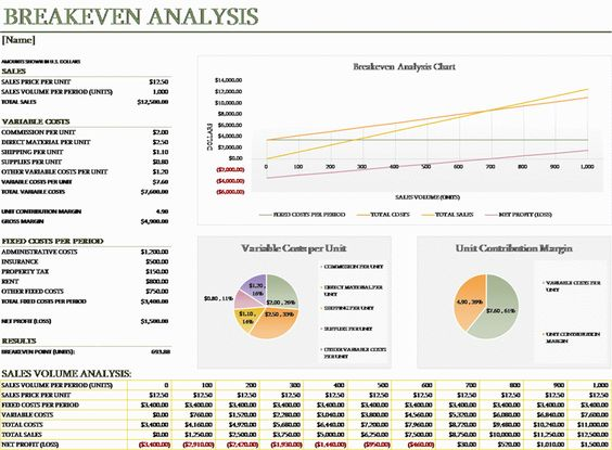 Free Download Breakeven analysis Things to Wear Pinterest - break even analysis