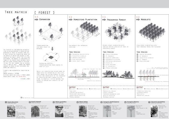 diseño urbano - Buscar con Google
