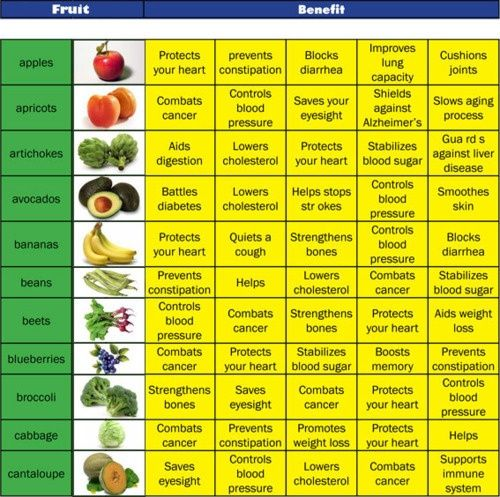 fruit pastilles most healthy vegetables and fruits