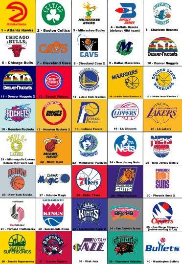 Throwback NBA logos | Rep your colors | Pinterest | Logos ...
