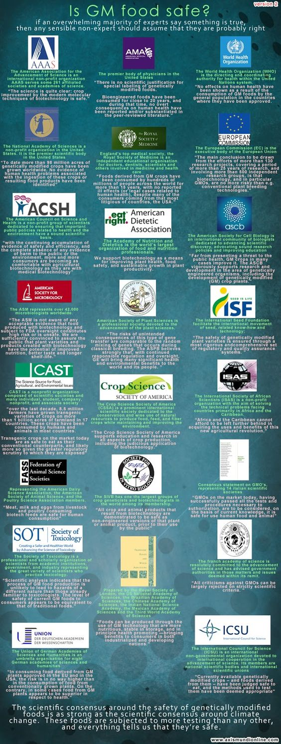 {infographic} Scientific consensus on the safety of GMOs: Feeds Gmo, Assessments Gmo, Safety Assessments, Gm Food, Gmo Science, Anti Gmo, Biology People