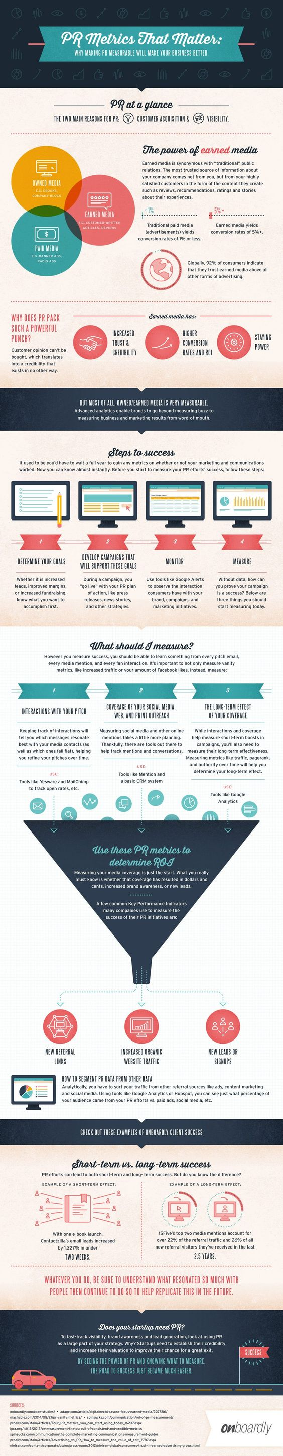 what PR metrics you should measure and why - #infographic