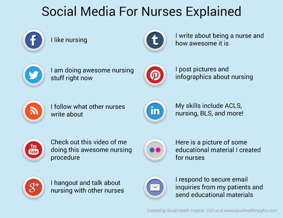 #SocialMedia explicado para profesionales de la #enfermeria. #infografia #eSalud #eHealth