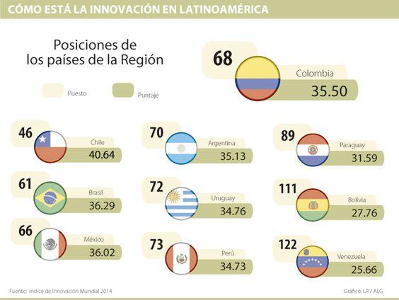 Colombia es medianamente innovador en comparación con la Alianza del Pacífico