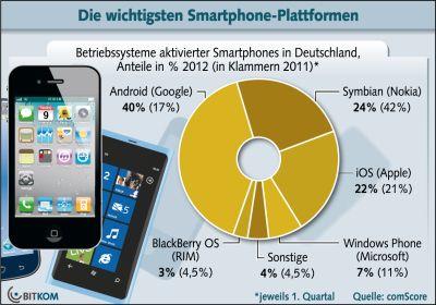 Betriebssysteme aktiver Smartphones in Deutschland laut von ComScore durchgeführter Bitkom Studie