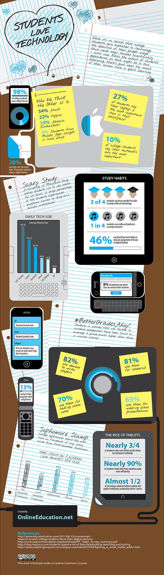 College Students & Technology: A Sign Of The Times #infographics