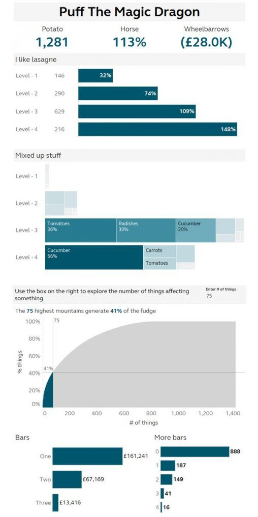 Product Summary Data Visualization Dashboard Examples