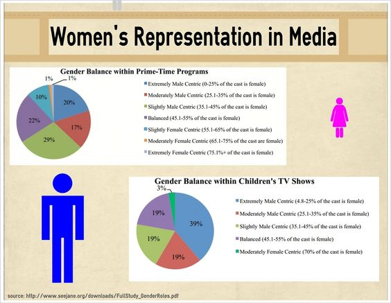 Do feminists complain about the disproportionate representation of women in the penal system?