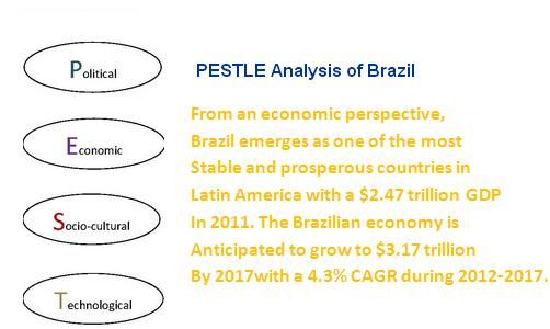 Pestle Analysis Of Brazil  Market Research    Brazil