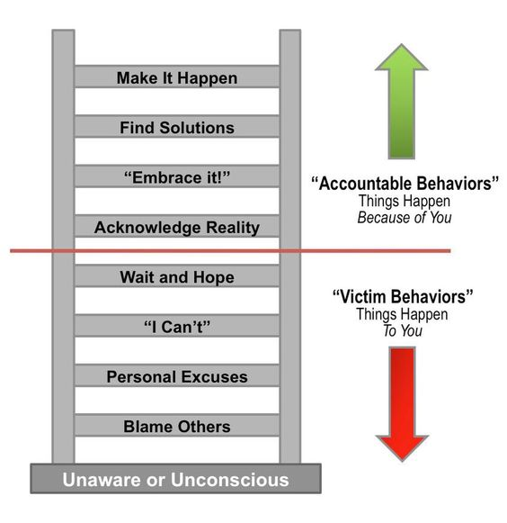 Avoid The Blame Game: Be Accountable For Accountability