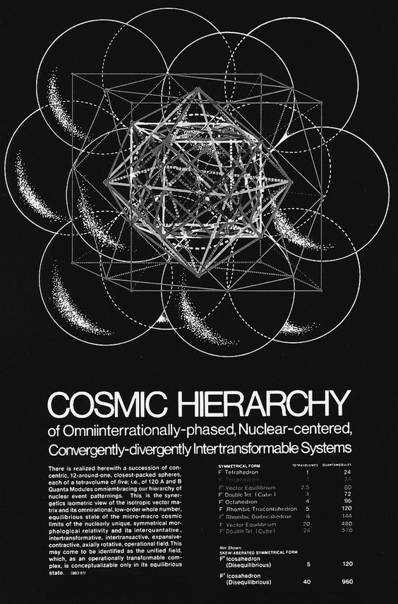 Buckminster Fuller - Cosmic Hierarchy of Omniinternationally-Phased Nuclear-Centered, Convergently-Divergently Intertranformable-Systems, 1977.Buckminster Fuller (1895-1983) began experimenting with Geodesics (defined as the arcs of Great Spheres) in the 1940s. This stimulated a shift in his interest towards the smooth and continuous tension of Spherical Surfaces as opposed to the rigid stress points created by right angles. Because they mirrored the form of the Earth itself, Spheres were a ...: