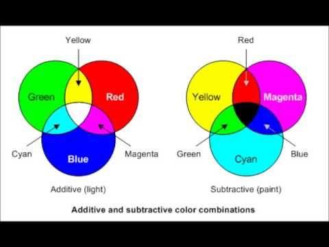Light Vs Pigments Youtube What Colors Make Pink Subtractive Color Color